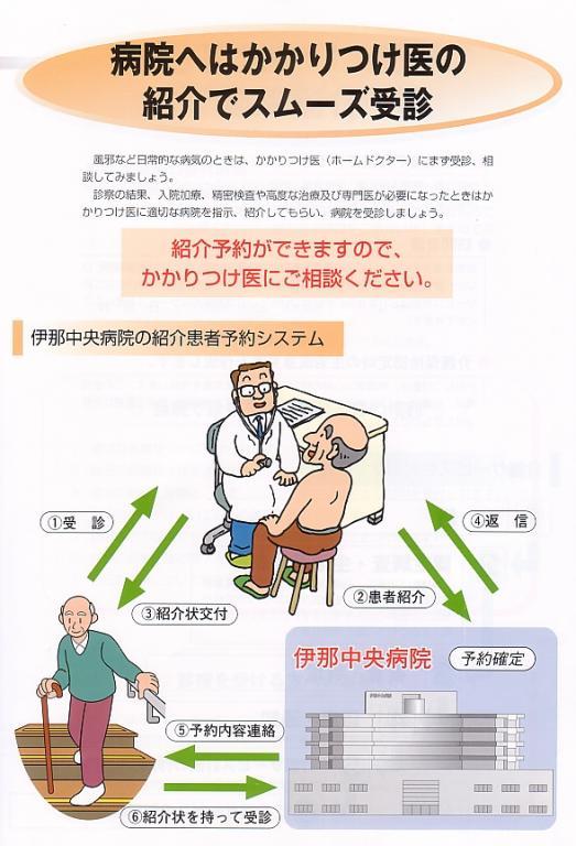 病院へはかかりつけ医の紹介でスムーズ受診