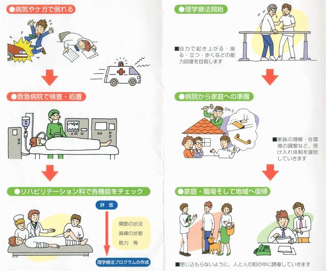 high-quality rehabilitation